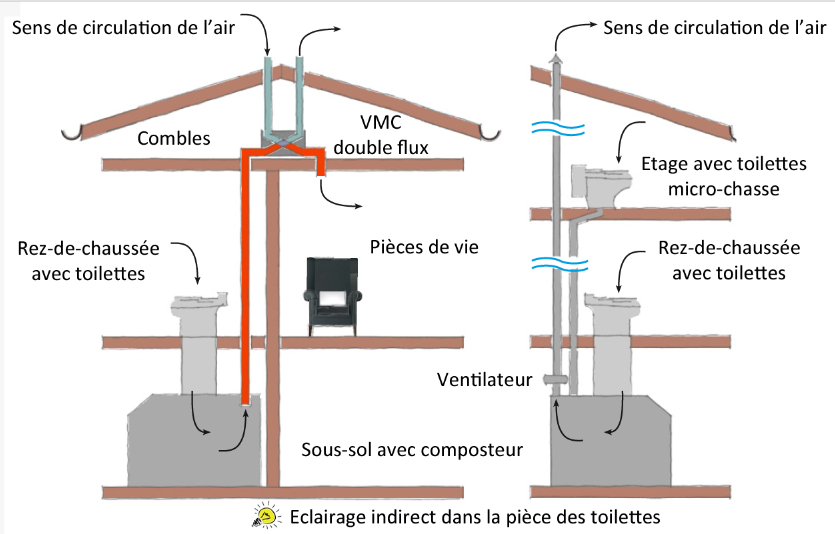 Toilettes Sches  Pierre  Terre